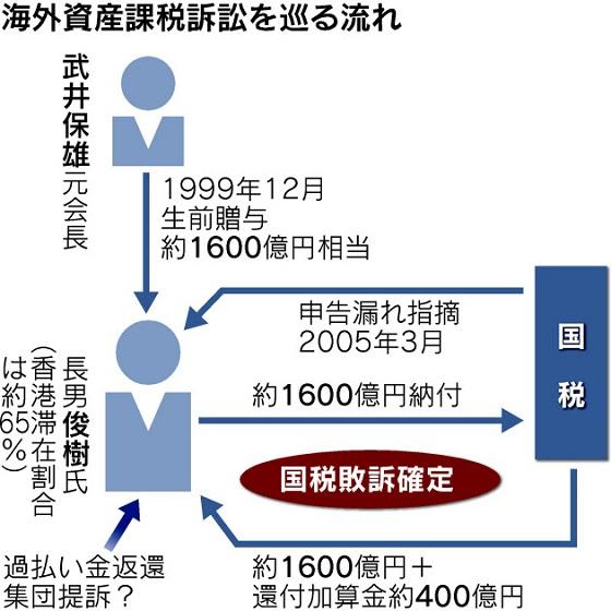 武富士元専務への課税取り消し 2000億円還付へ