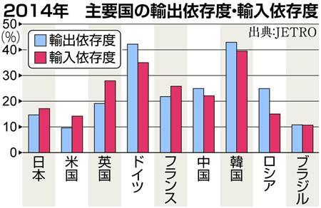 2014年 主要国の輸出依存度・輸入依存度
