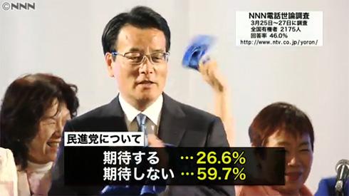 民進党「期待しない」67%も…支持率8%、両党合計分を下回る 世論調査