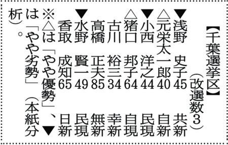 【壮絶参院選2016】千葉選挙区で、民進党の小西洋之(ひろゆき)の落選なるか?!