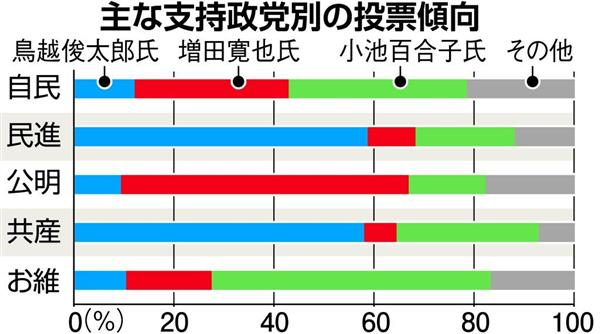 【都知事選】自民党支持層やはり小池、増田両氏に割れる…民進、共産支持層の6割近くは鳥越俊太郎氏支持