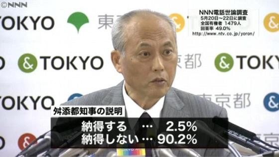 政治資金をめぐる問題が指摘されている東京都の舛添知事については、説明に「納得しない」と答えた人が90.2%に上り、「納得する」は2.5%だった。