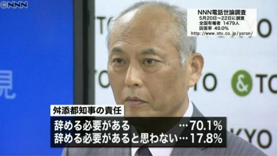 また、70.1%の人が舛添知事は責任を取って「知事を辞める必要があると思う」と答え、「辞める必要があると思わない」は17.8%だった。