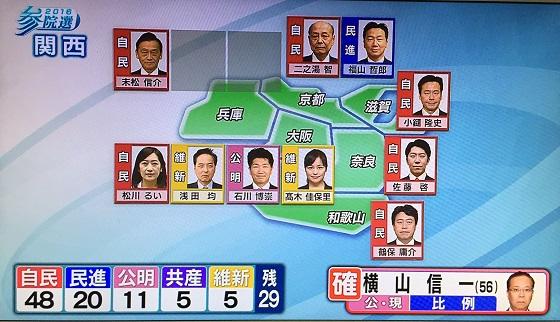 陳哲郎( 福山哲郎)(民進党・京都選挙区)当確!
