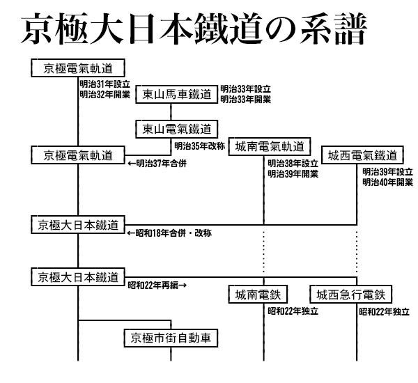 京極大日本鐵道の系譜