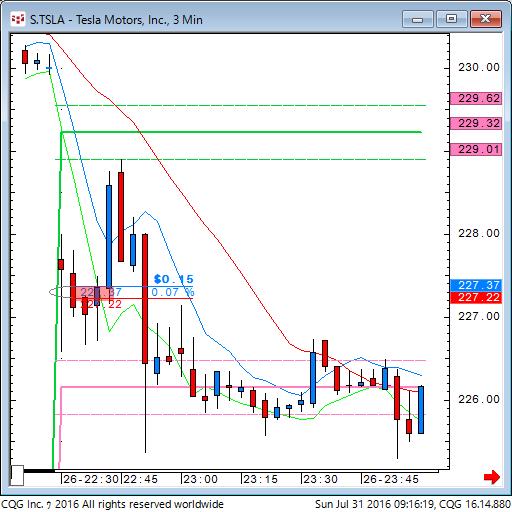 160730_191618_CQG_Classic_Chart_S_TSLA_-_Tesla_Motors_Inc_3_Min.png