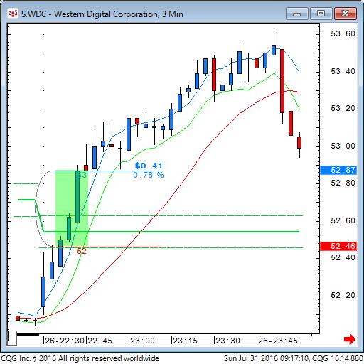 160730_191709_CQG_Classic_Chart_S_WDC_-_Western_Digital_Corporation_3_Min.png