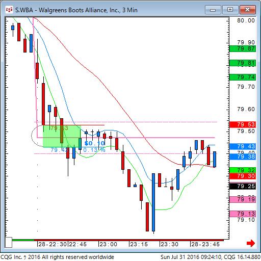 160730_192409_CQG_Classic_Chart_S_WBA_-_Walgreens_Boots_Alliance_Inc_3_Min.png