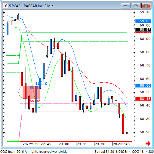 160730_192613_CQG_Classic_Chart_S_PCAR_-_PACCAR_Inc_3_Min.png