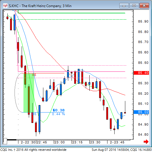 160807_005803_CQG_Classic_Chart_S_KHC_-_The_Kraft_Heinz_Company_3_Min.png