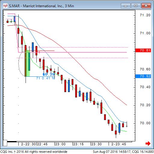 160807_005817_CQG_Classic_Chart_S_MAR_-_Marriot_International_Inc_3_Min.png