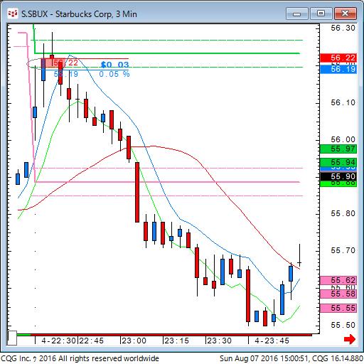 160807_010051_CQG_Classic_Chart_S_SBUX_-_Starbucks_Corp_3_Min.png