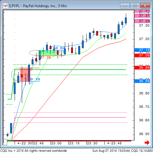 160807_010340_CQG_Classic_Chart_S_PYPL_-_PayPal_Holdings_Inc_3_Min.png