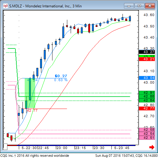 160807_010744_CQG_Classic_Chart_S_MDLZ_-_Mondelez_International_Inc_3_Min.png