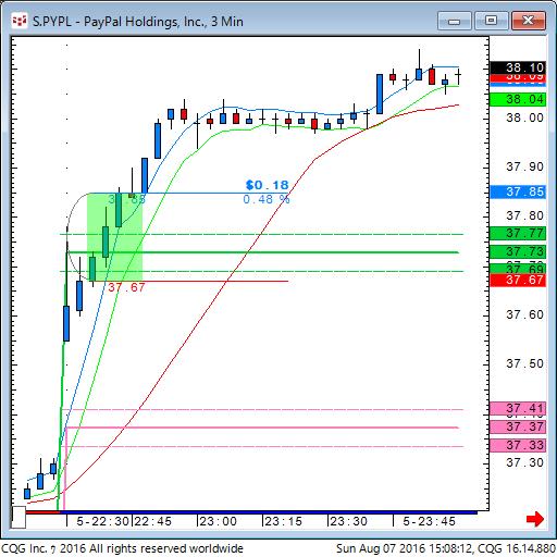 160807_010810_CQG_Classic_Chart_S_PYPL_-_PayPal_Holdings_Inc_3_Min.png
