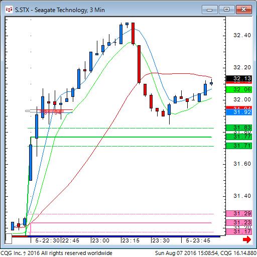 160807_010850_CQG_Classic_Chart_S_STX_-_Seagate_Technology_3_Min.png