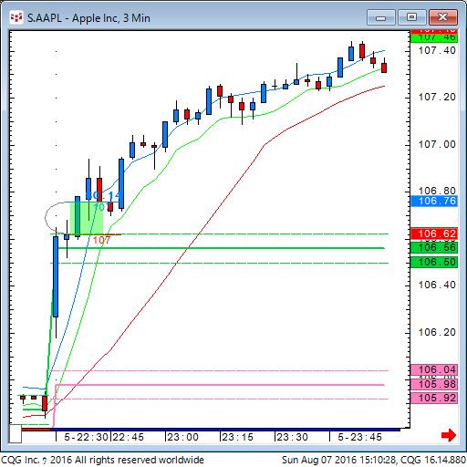 160807_011023_CQG_Classic_Chart_S_AAPL_-_Apple_Inc_3_Min.png