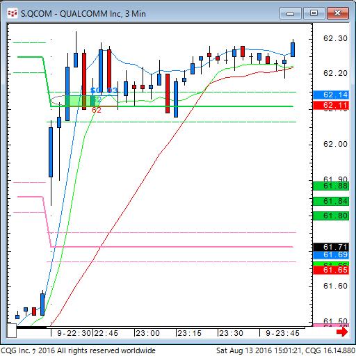 160813_010117_CQG_Classic_Chart_S_QCOM_-_QUALCOMM_Inc_3_Min.png