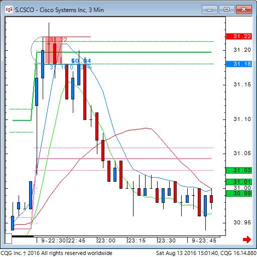 160813_010137_CQG_Classic_Chart_S_CSCO_-_Cisco_Systems_Inc_3_Min.png