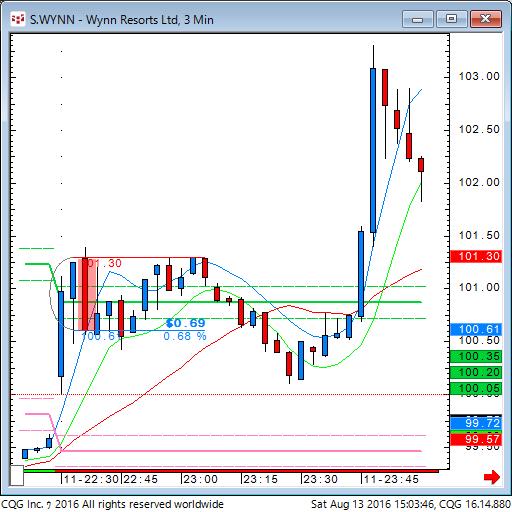 160813_010345_CQG_Classic_Chart_S_WYNN_-_Wynn_Resorts_Ltd_3_Min.png