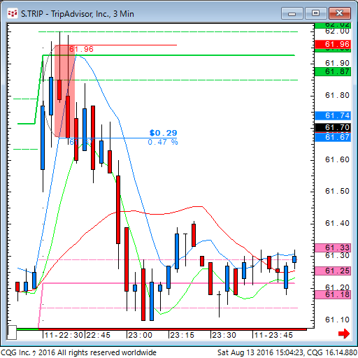 160813_010420_CQG_Classic_Chart_S_TRIP_-_TripAdvisor_Inc_3_Min.png