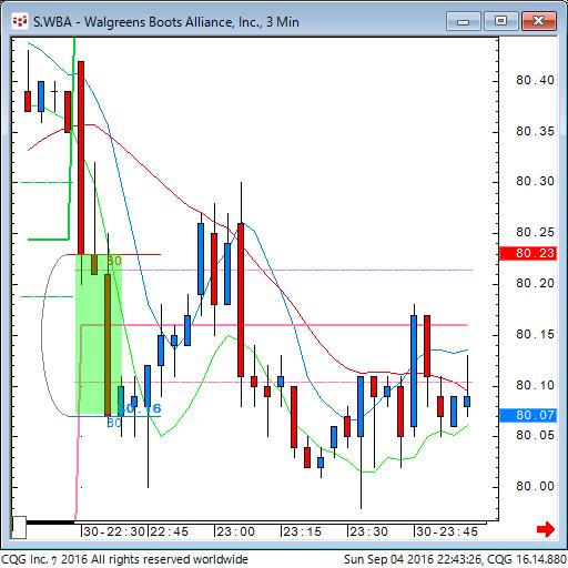 160904_084327_CQG_Classic_Chart_S_WBA_-_Walgreens_Boots_Alliance_Inc_3_Min.png