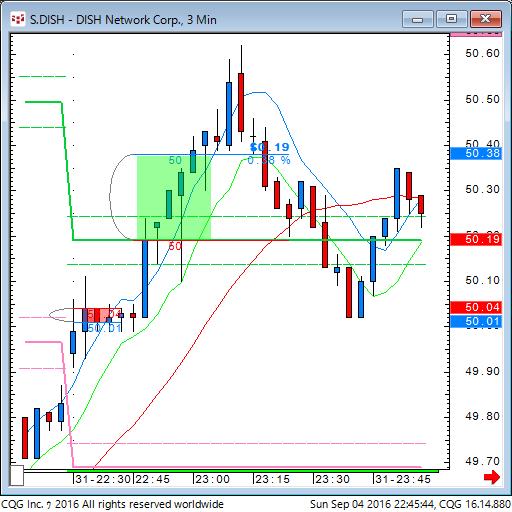 160904_084544_CQG_Classic_Chart_S_DISH_-_DISH_Network_Corp_3_MinS.png