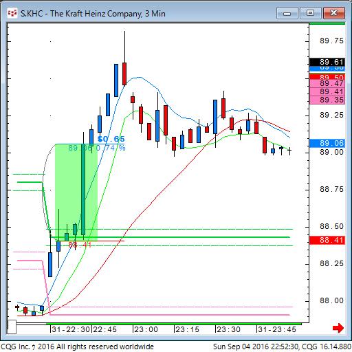 160904_085230_CQG_Classic_Chart_S_KHC_-_The_Kraft_Heinz_Company_3_Min.png