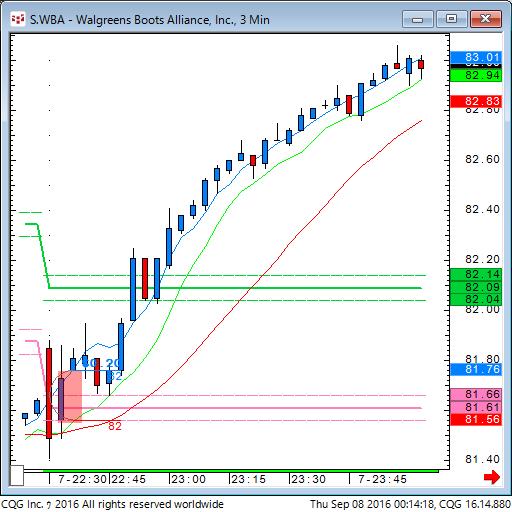 160907_101422_CQG_Classic_Chart_S_WBA_-_Walgreens_Boots_Alliance_Inc_3_Min.png