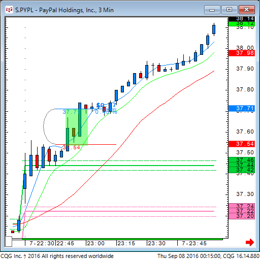 160907_101504_CQG_Classic_Chart_S_PYPL_-_PayPal_Holdings_Inc_3_Min.png