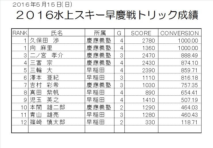 2016早慶戦団体トリック成績表