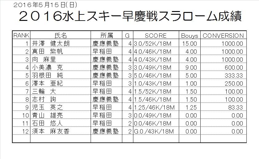 2016早慶戦団体スラローム成績表3