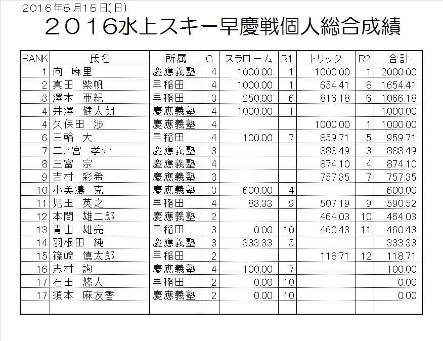 2016早慶戦個人総合成績