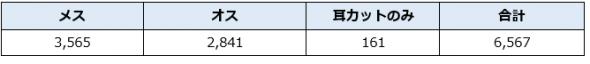 協力病院での手術数合計表