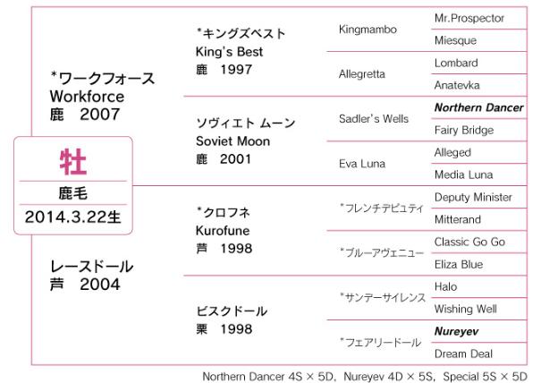 ブライトクウォーツ血統表