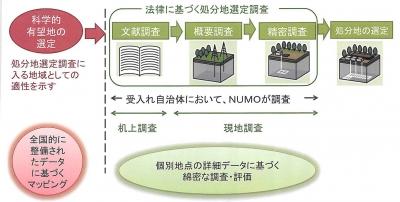 処分地調査の流れ(NUMO資料)