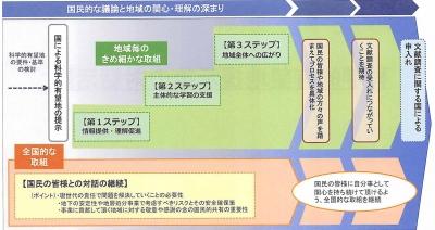 NUMOが描く「対話活動」のイメージ図