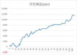 0611錬金