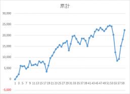 0731錬金