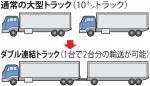 8 トラック