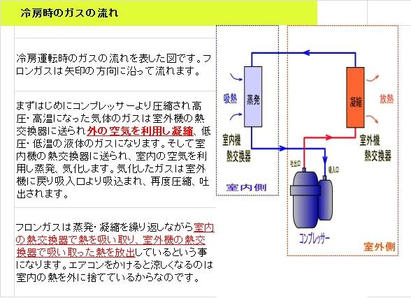 冷房の仕組