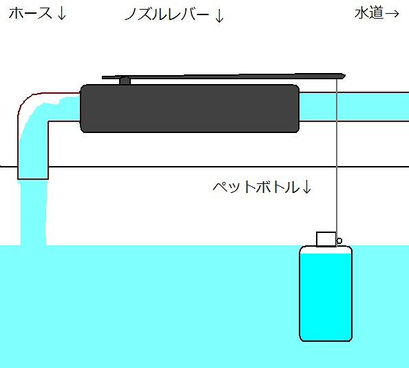 自動給水装置2