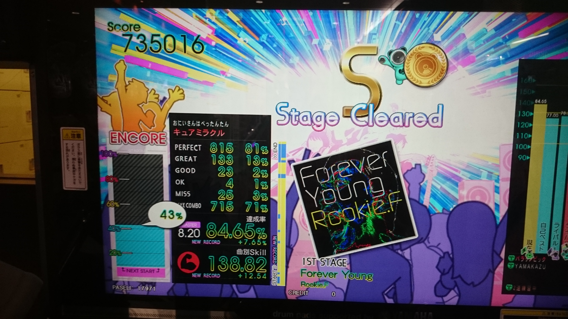 Forever Young 84.65%