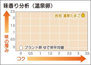 aidatamago_graph2.jpg