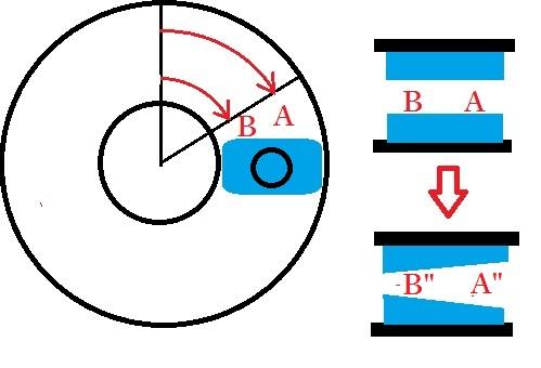 ブレーキ理論