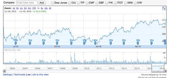 AGG 米国総合債券市場ETF