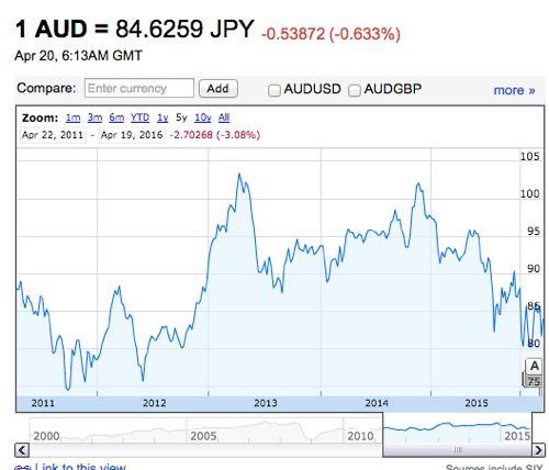 オーストラリアドル 為替推移