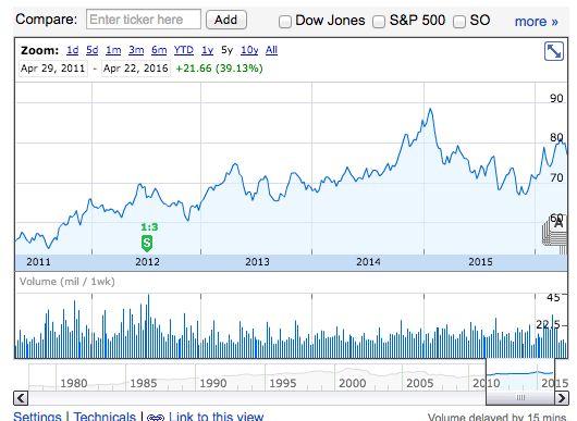 DUK 株価チャート