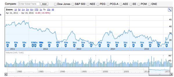 EXC 株価推移