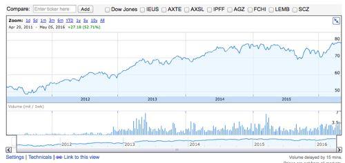 HDV 過去5年分のチャート